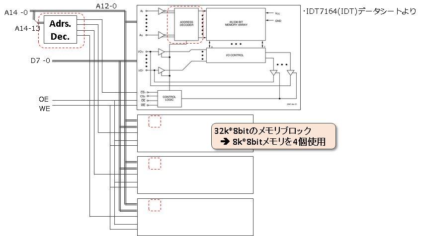 32k*8bitメモリブロック回路